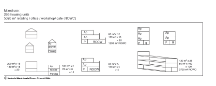 fw.housing typology
