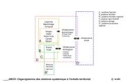 Systemic diagram